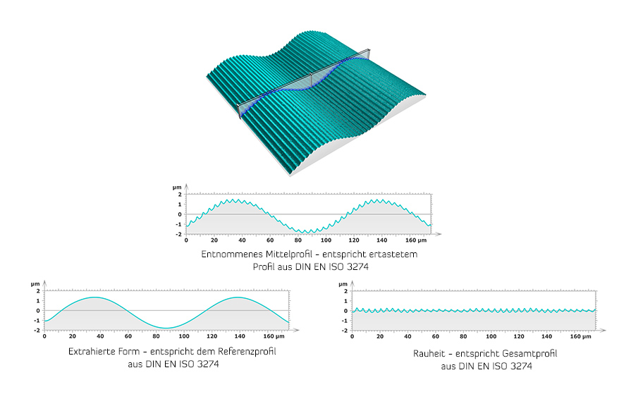 Ermittlung der Rauheitsparameter – Separierung in Form und Welligkeit