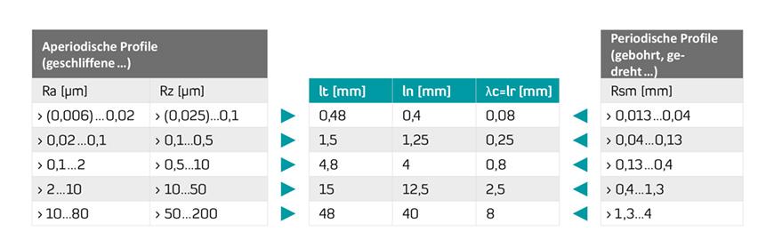 Grenzwellenlänge λc und der Taststrecke