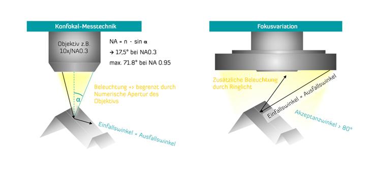 Vorteile und Systemgrenzen von Konfokalmikroskopie und Fokusvariation